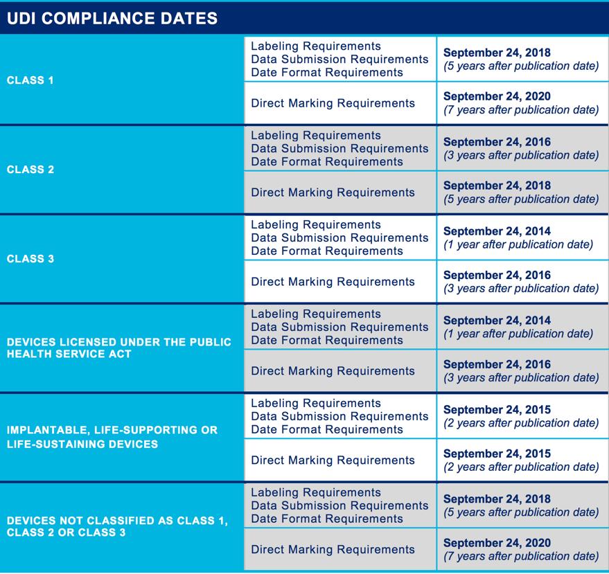 UDI Compliance Chart