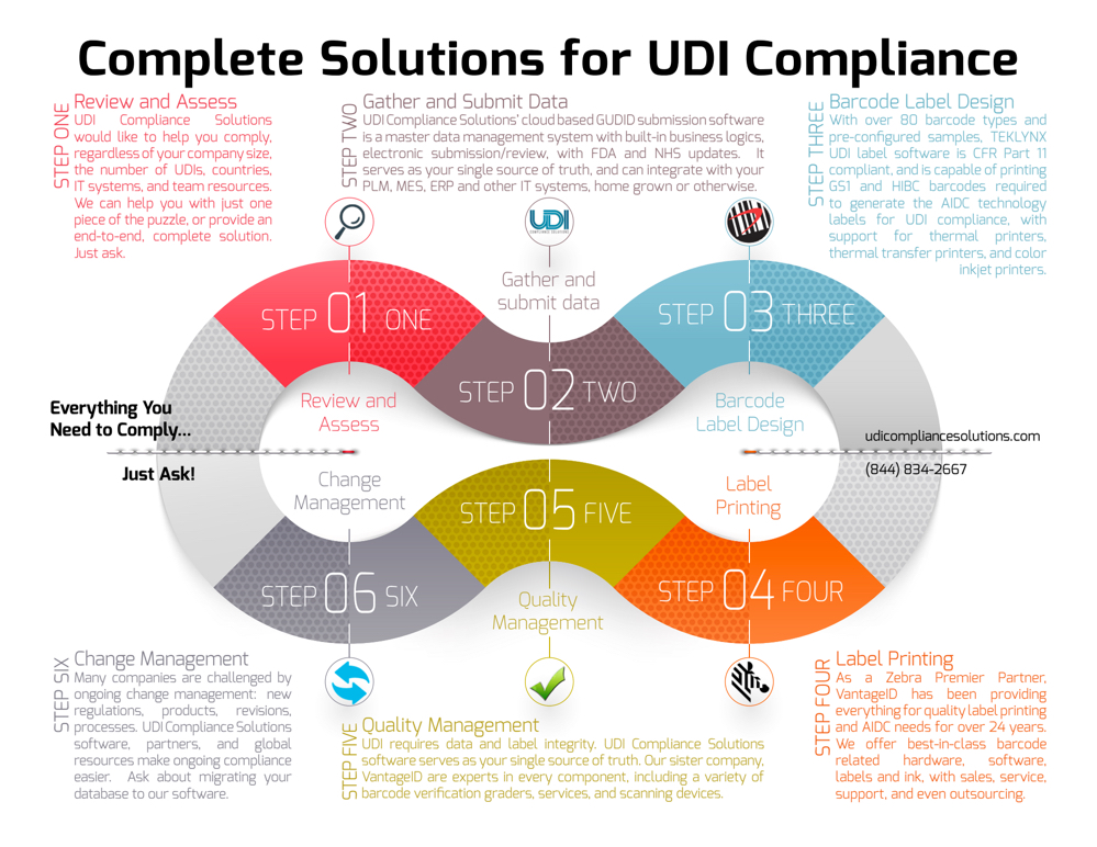 Complete UDI Solution